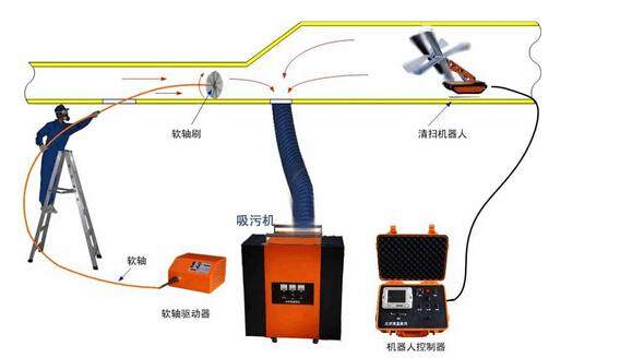 中央空调风管清洗机器人清洗方法